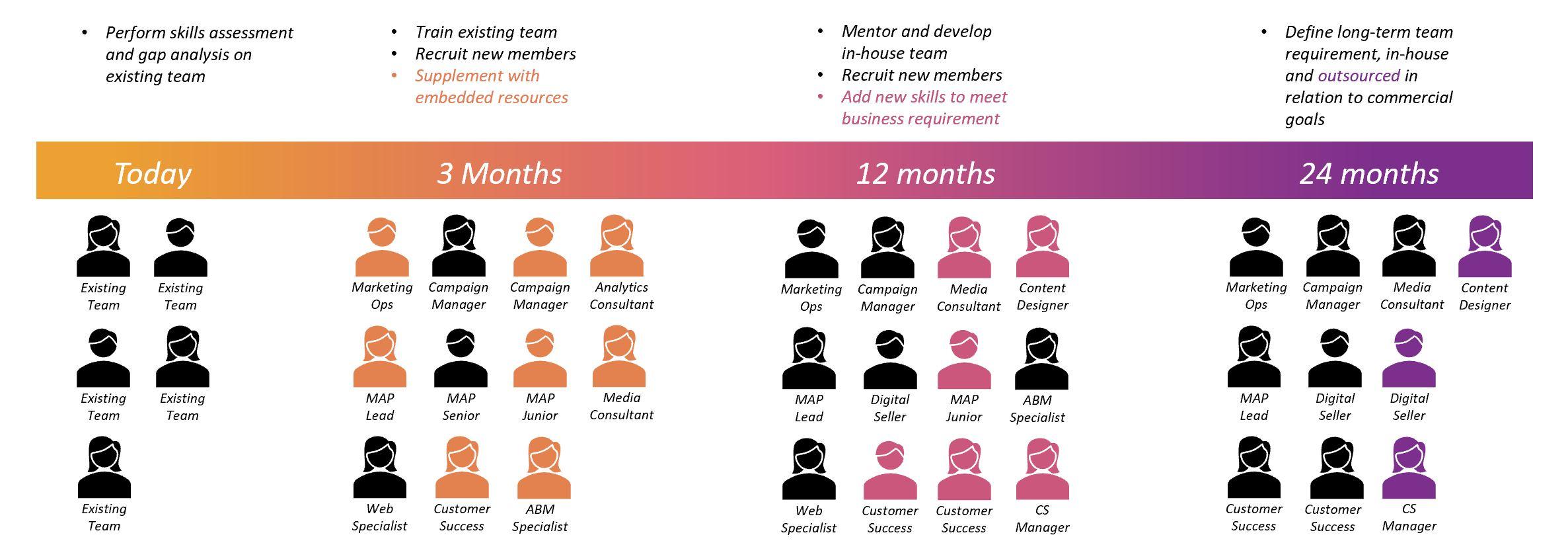 FluidTalent Staff Augmentation Example Infographic
