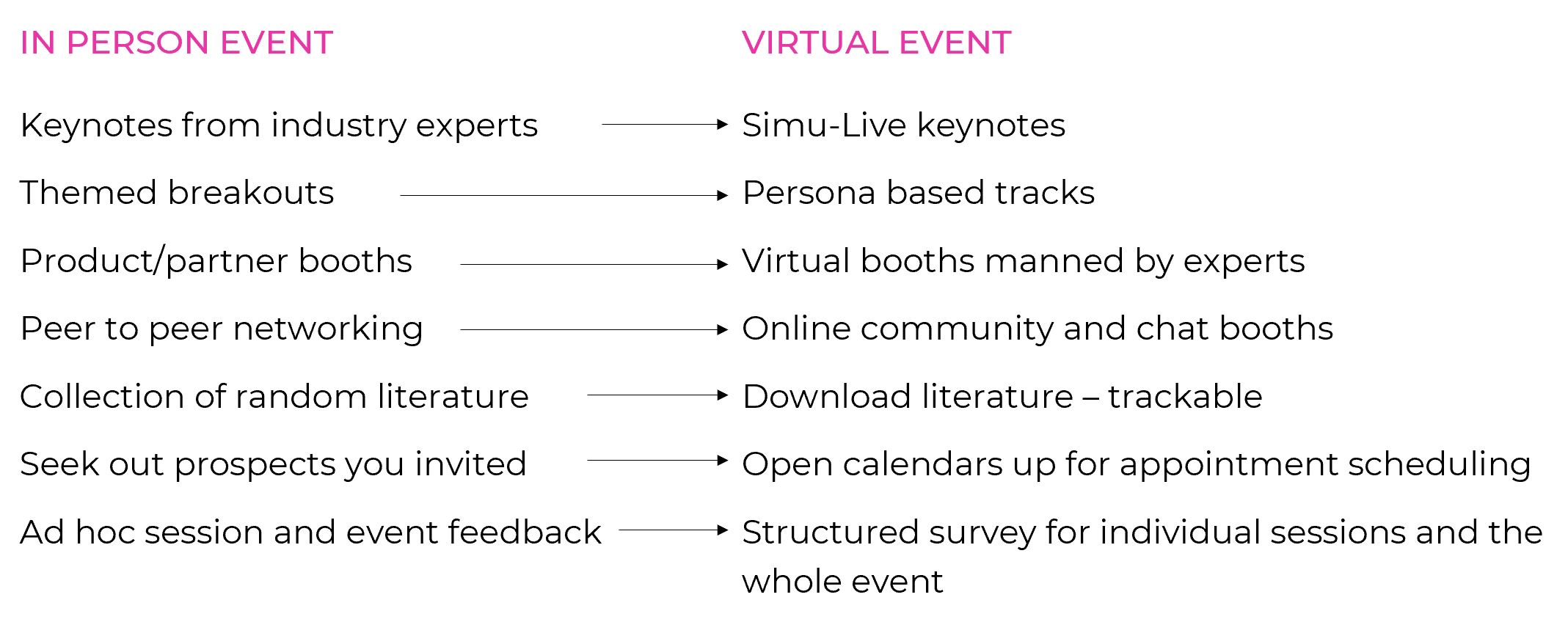 In-Person vs Virtual Event Experience