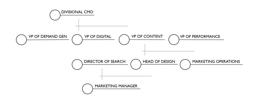 Large Enterprise - Day Zero Org Chart