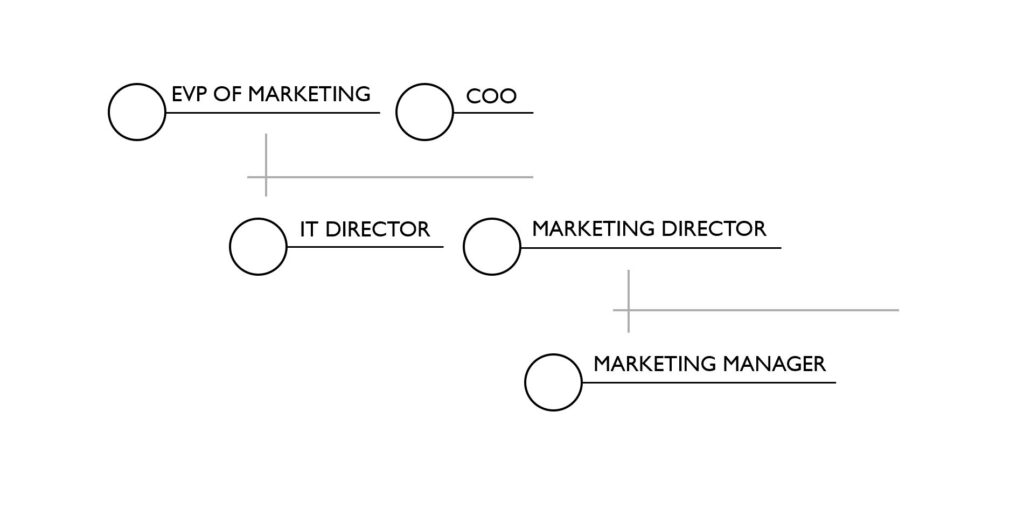 Mid-Enterprise - Day Zero Org Chart