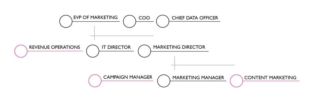Mid-Enterprise - Six Months Later & Beyond Org Chart