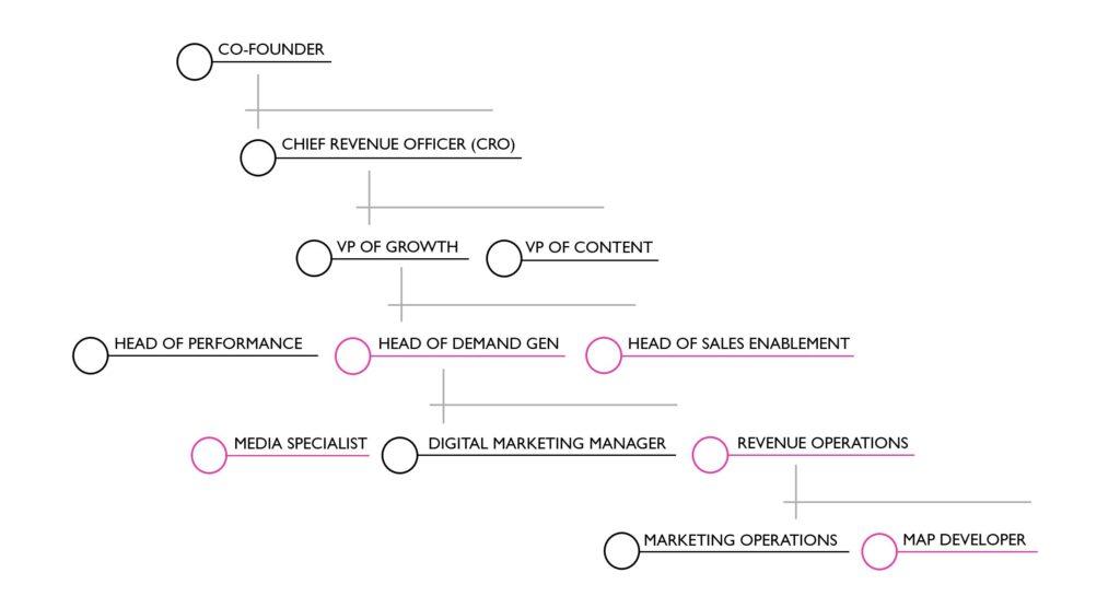 Startup - 12 Months Later & Beyond Org Chart
