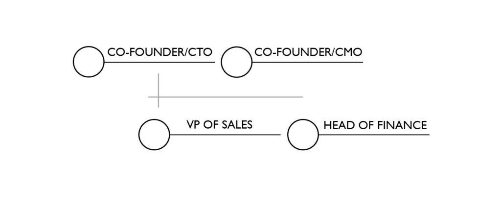 Startup - Day Zero Org Chart