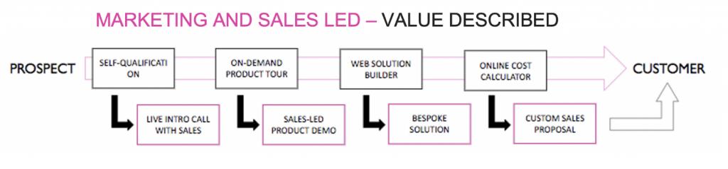 Digital Buyer Journey