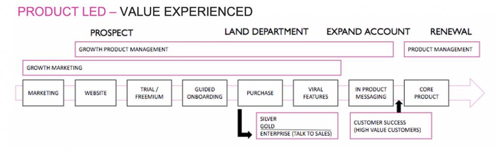 Product-Led Customer Lifecycle