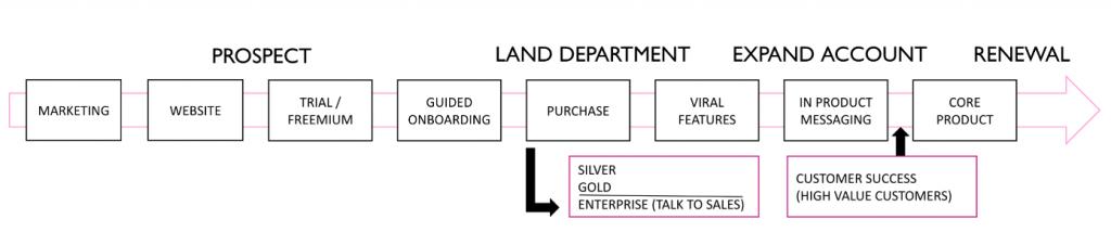 Product-Led Growth Framework