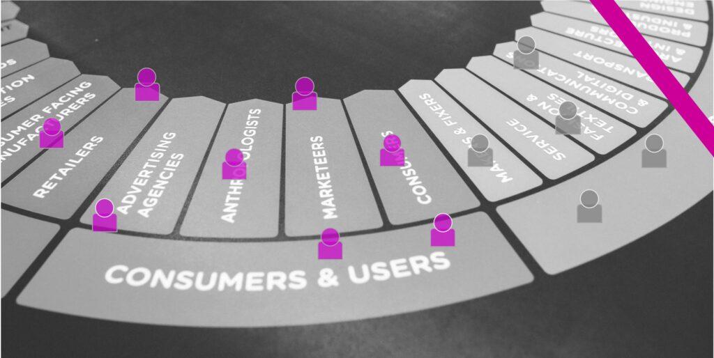 Buyer Personas & User Personas